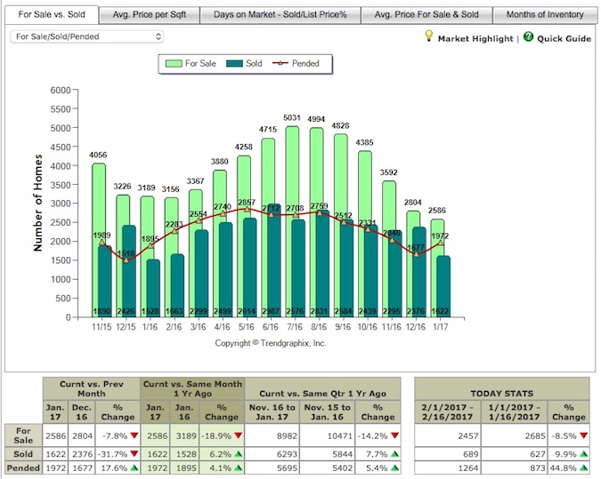 sacramento housing market