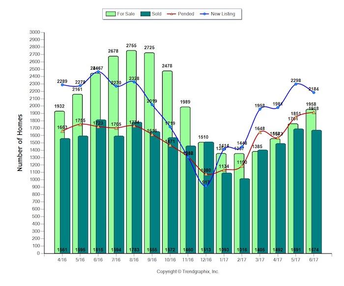 Sacramento June housing market report