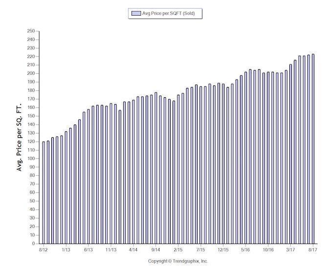 trends in sacramento housing market