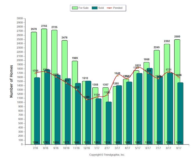 September 2017 Housing Report for Sacramento