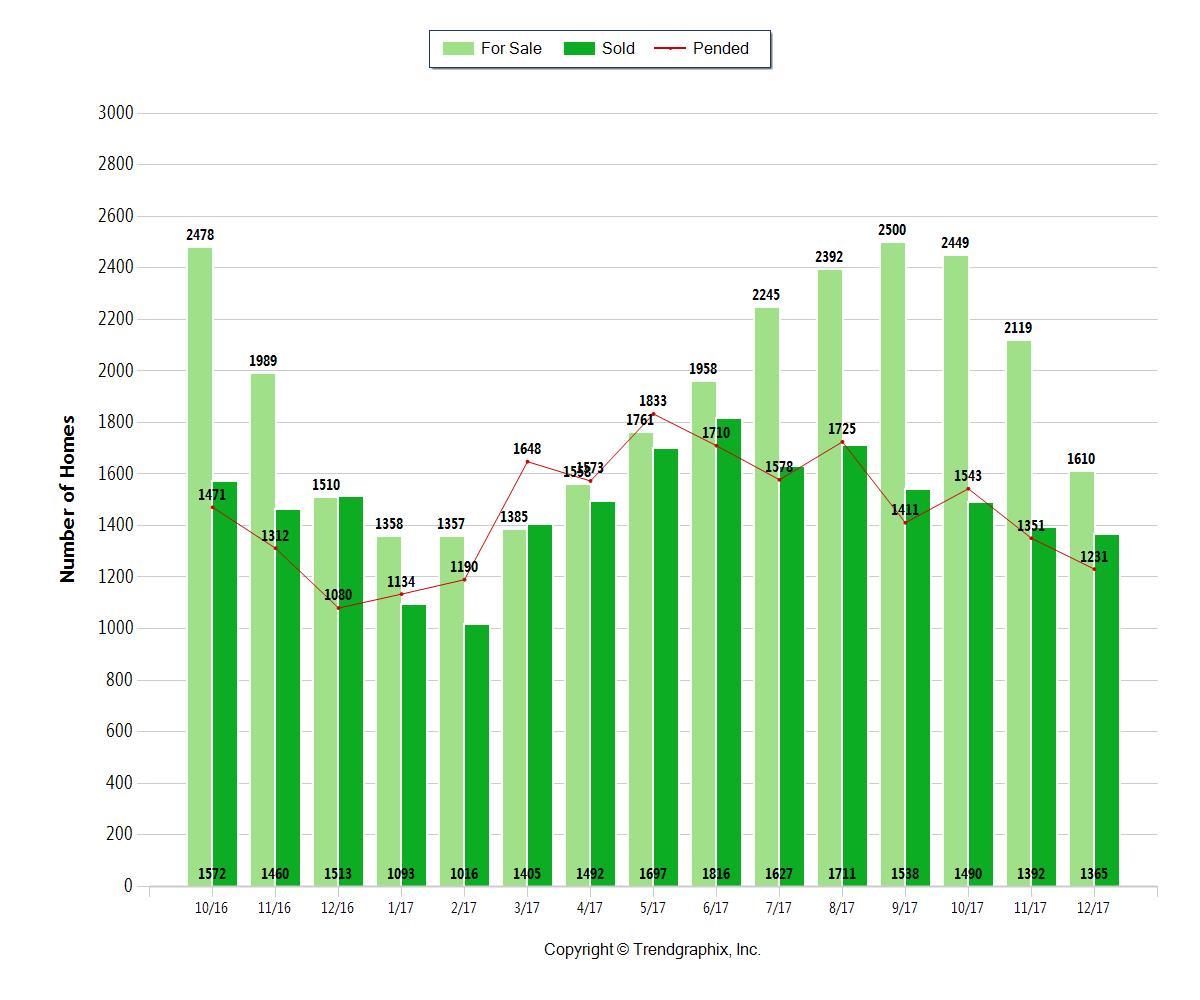 December 2017 Sacramento Housing Report