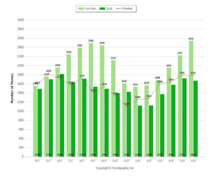 Sacramento County housing report for June 2018