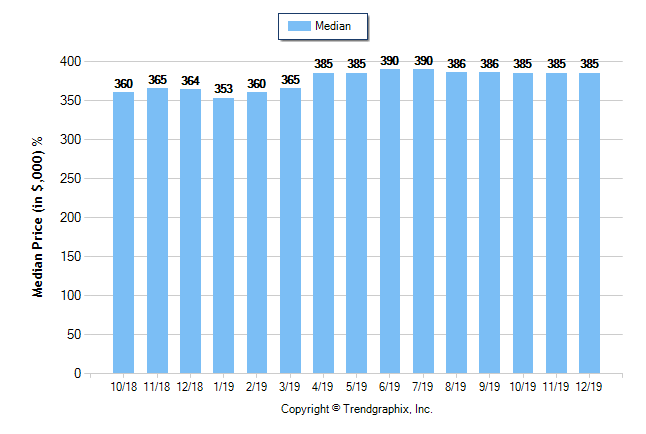 Sacramento County Housing Median Price December 2019