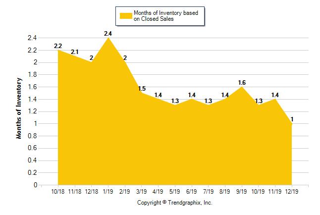 Sacramento Housing Report Months of Inventory