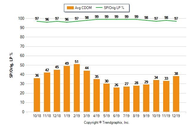 Sacramento Housing Average days on Market December 2019